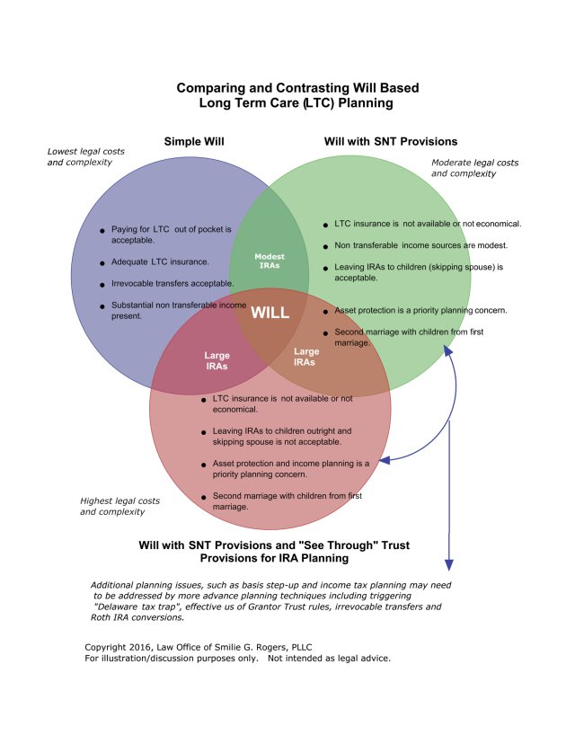 Long Term Care Planning and Will Based Planning